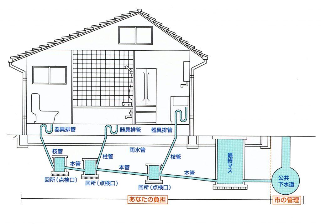 戸建住宅 排水設備