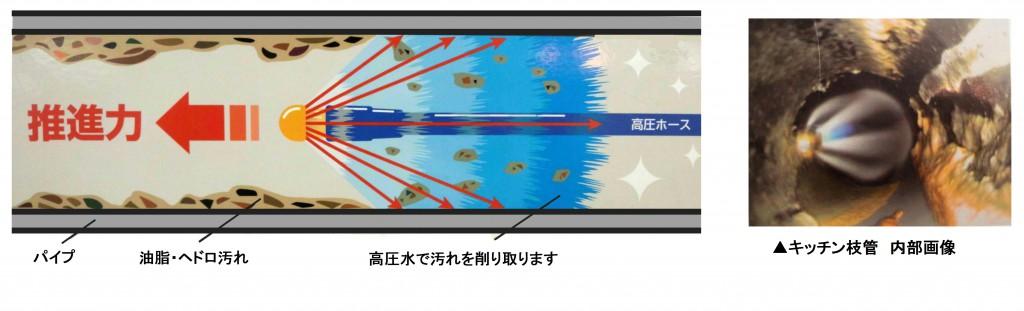 高圧水洗浄イメージ図