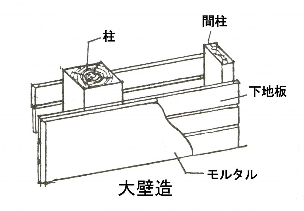 大壁造の壁の構造