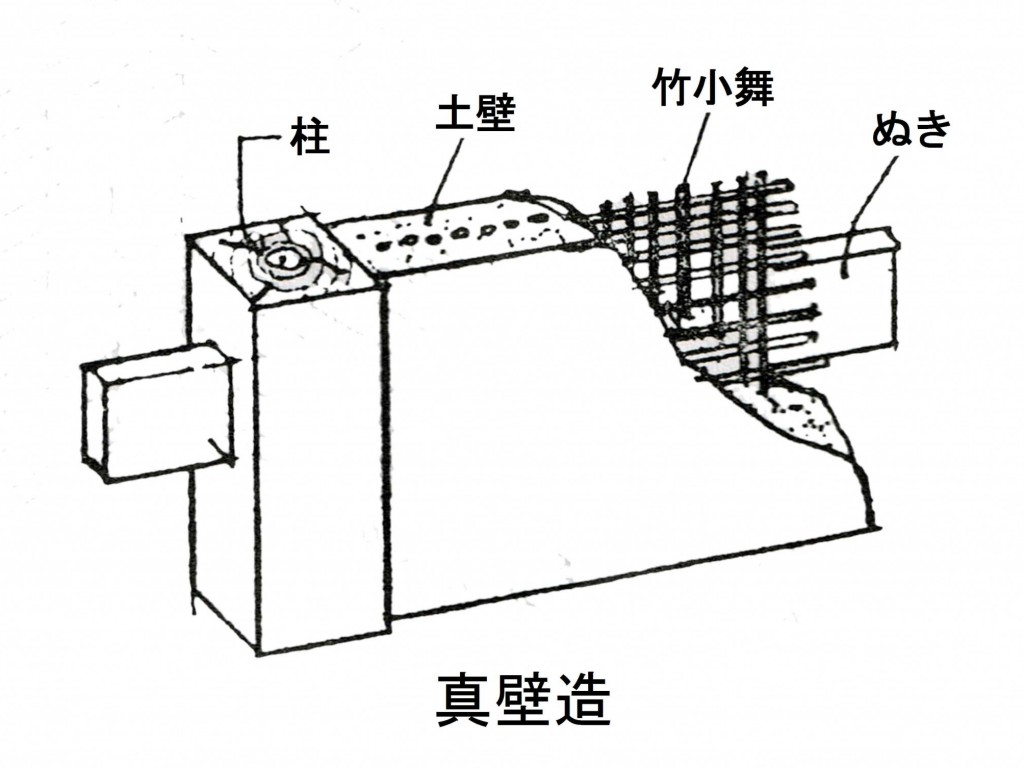 真壁造の壁の構造