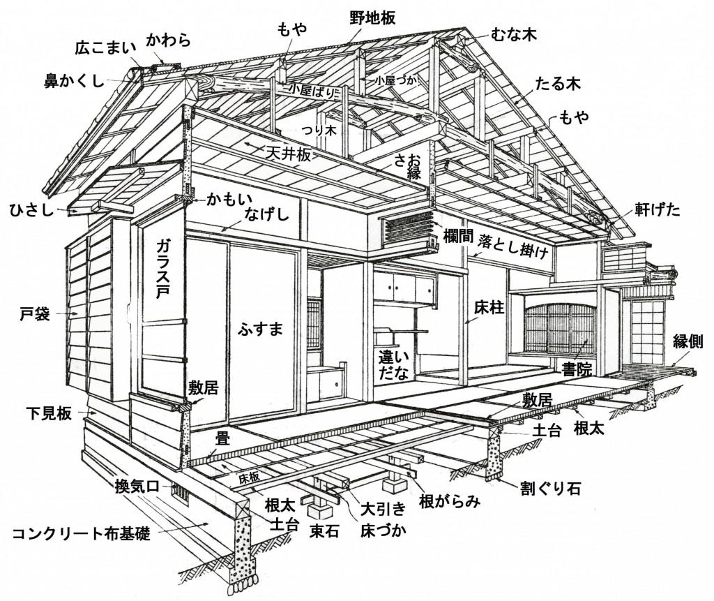 軸組構法(在来工法)真壁造 構造