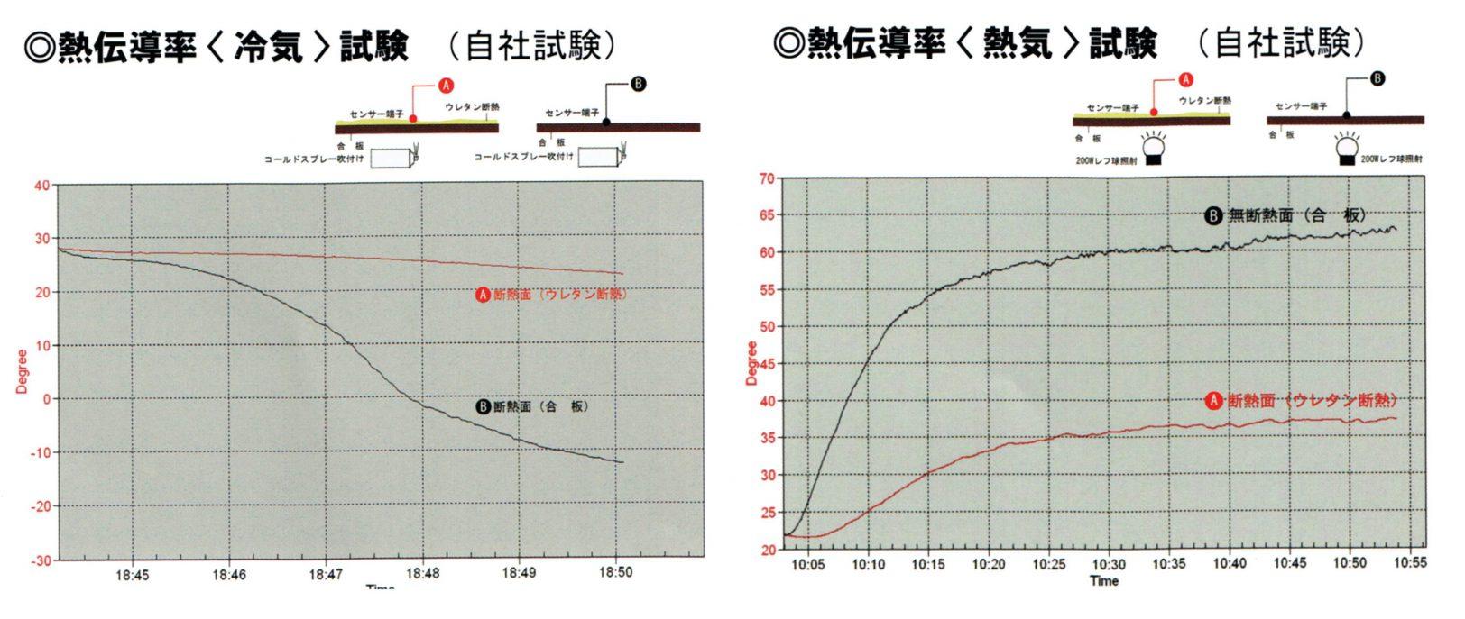 断熱性能(熱伝導率について)③