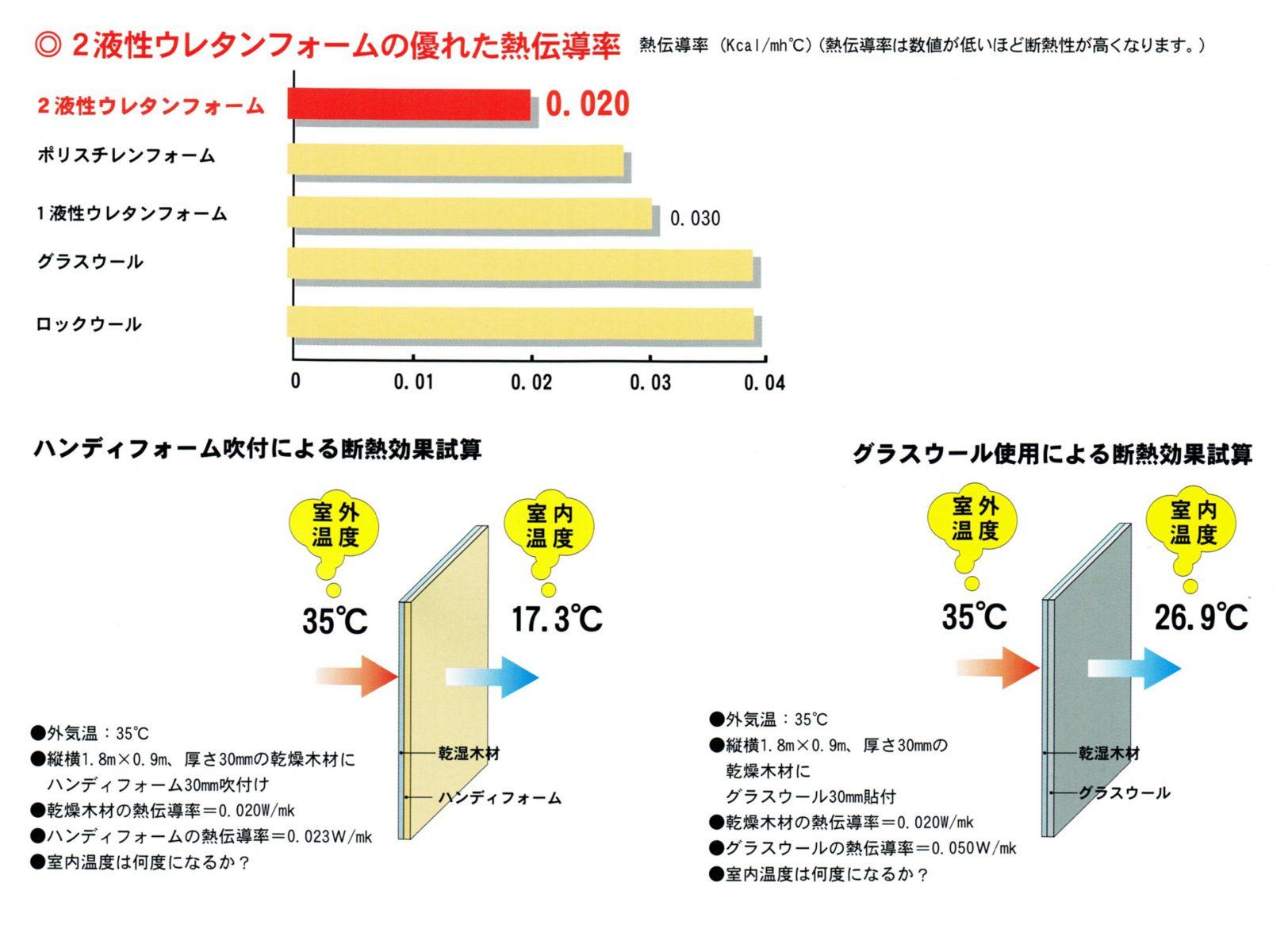 断熱材性能(熱伝導率について)①-1