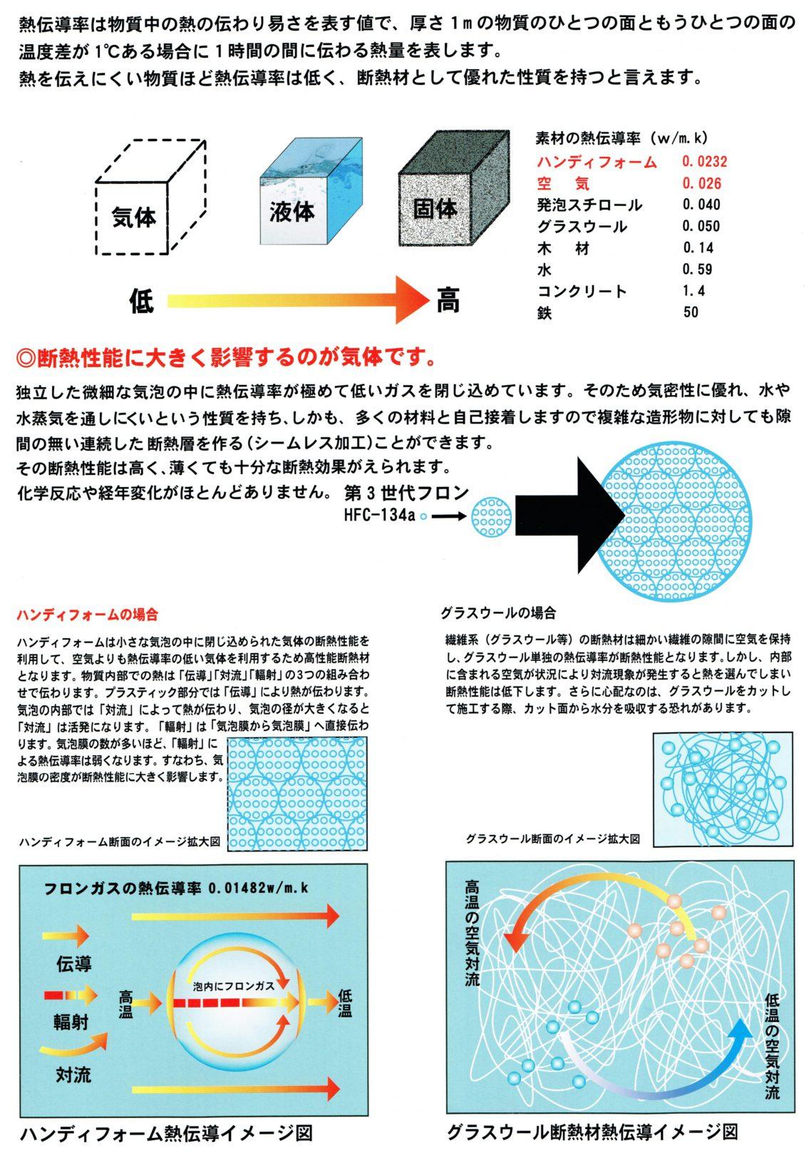 断熱材性能(熱伝導率について)①-2